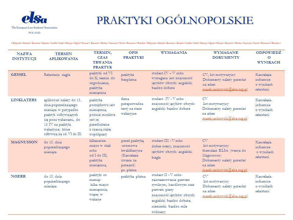 Praktyki Ogólnopolskie Ppt Pobierz
