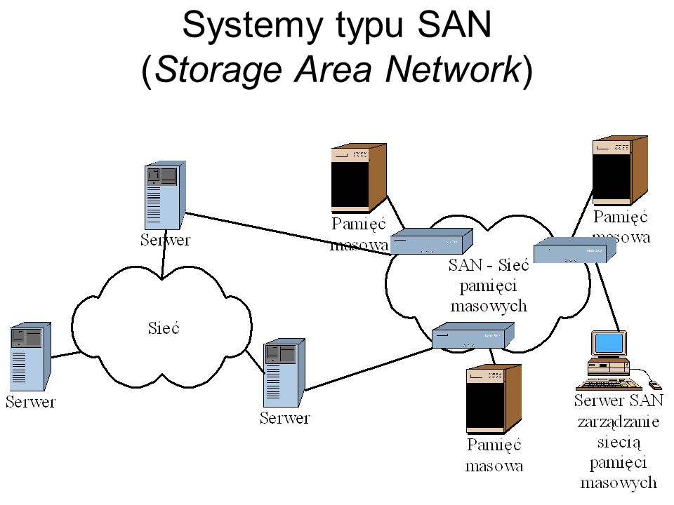 Systemy typu SAN (Storage Area Network)