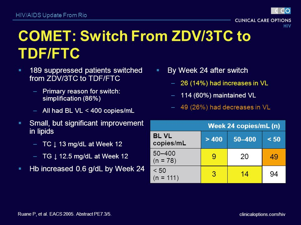 COMET: Switch From ZDV/3TC to TDF/FTC