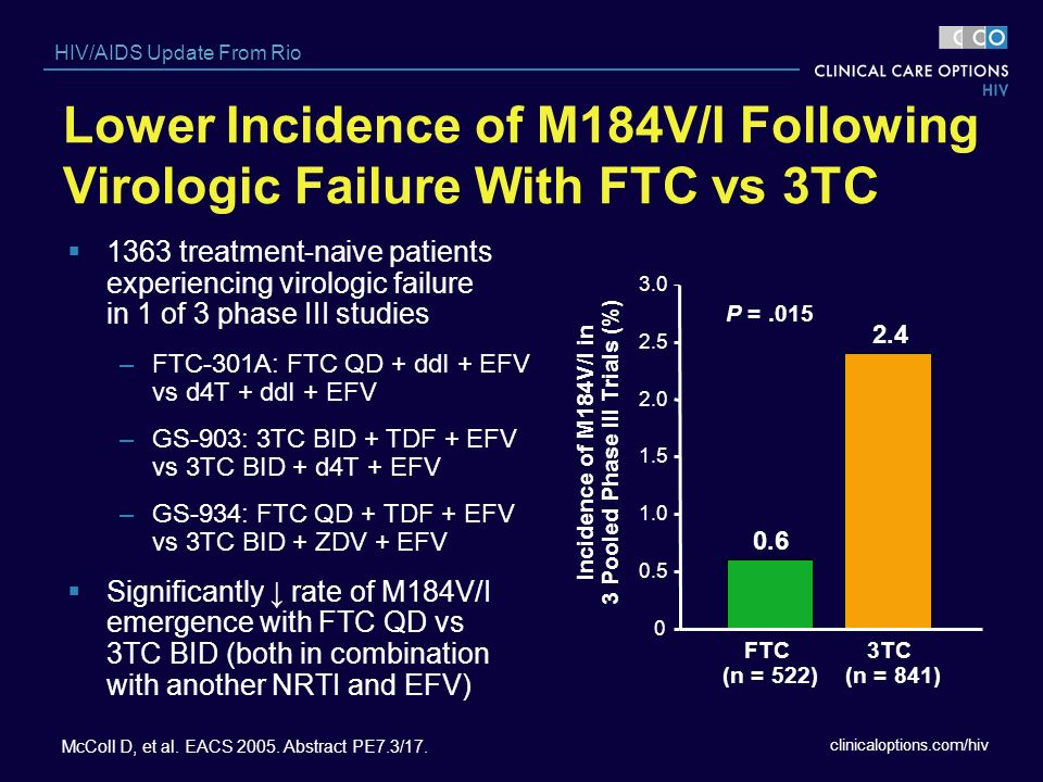 Lower Incidence of M184V/I Following Virologic Failure With FTC vs 3TC