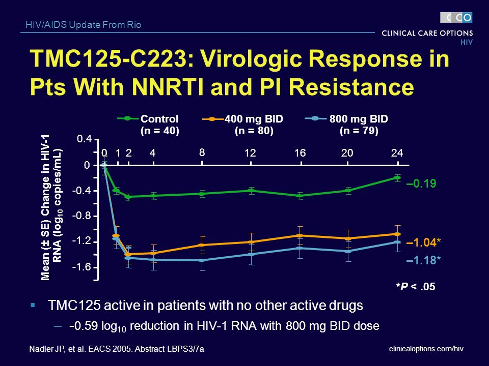 TMC125-C223: Virologic Response in Pts With NNRTI and PI Resistance