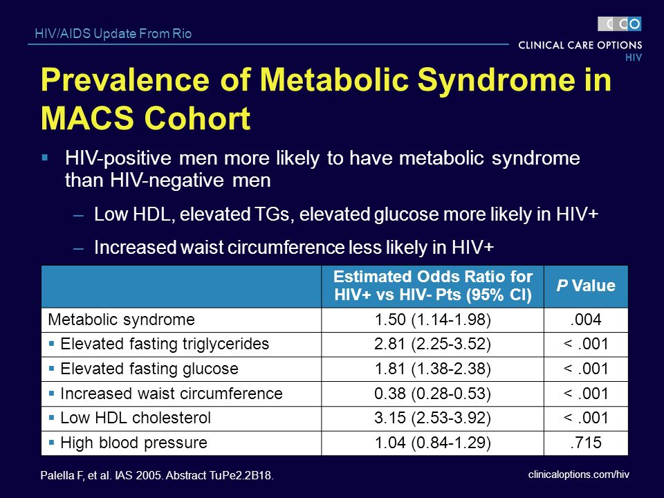 Prevalence of Metabolic Syndrome in MACS Cohort