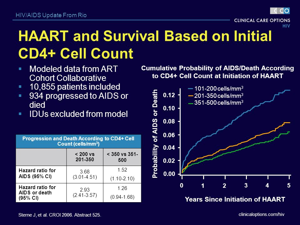 HAART and Survival Based on Initial CD4+ Cell Count