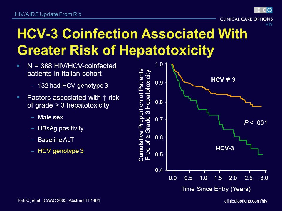 HCV-3 Coinfection Associated With Greater Risk of Hepatotoxicity