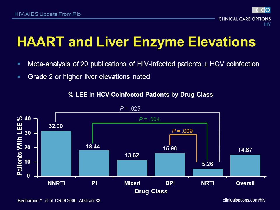 HAART and Liver Enzyme Elevations
