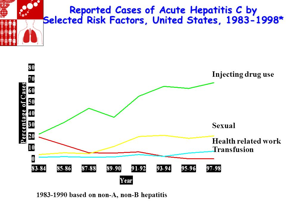 Reported Cases of Acute Hepatitis C by Selected Risk Factors, United States, 1983-1998*