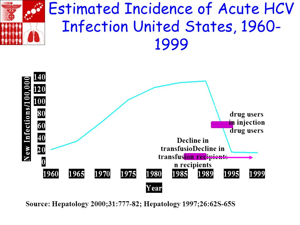 Estimated Incidence of Acute HCV Infection United States, 1960-1999