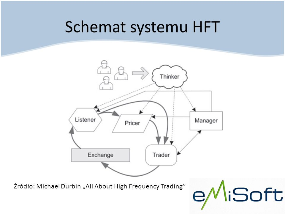 "Schemat systemu HFT Źródło: Michael Durbin ""All About High Frequency Trading"