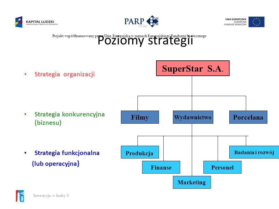 Poziomy strategii SuperStar S.A. Strategia organizacji
