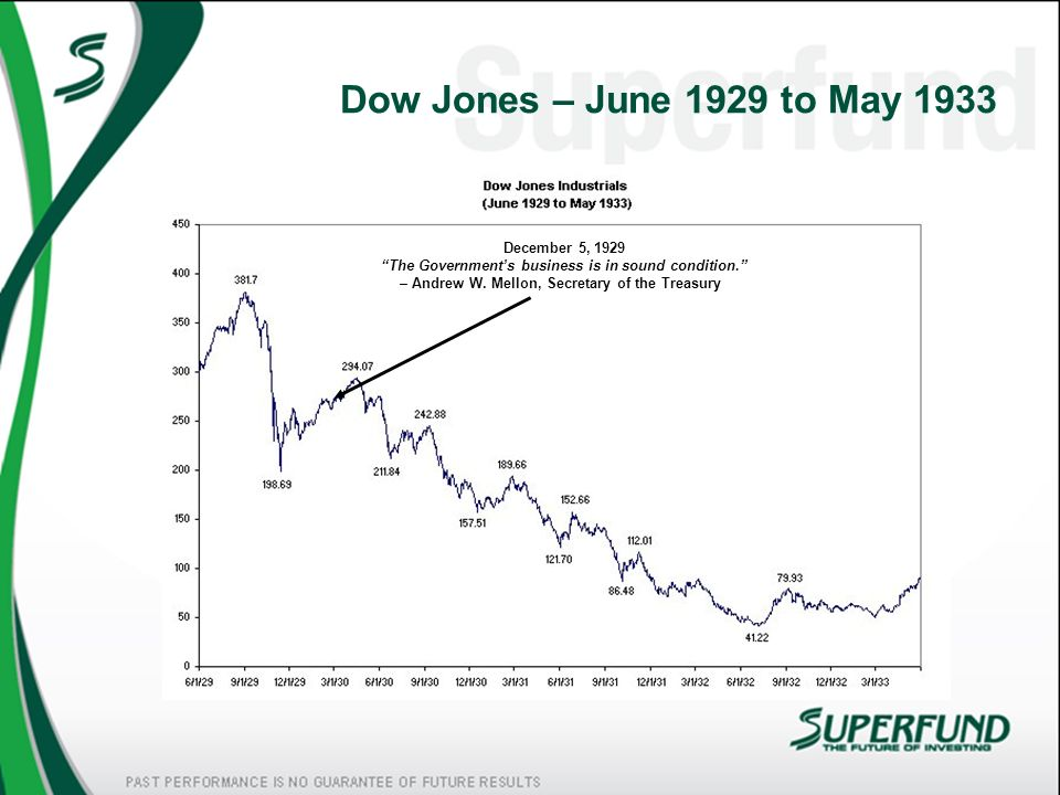 Dow Jones – June 1929 to May 1933 December 5, 1929 The Government's business is in sound condition. – Andrew W.