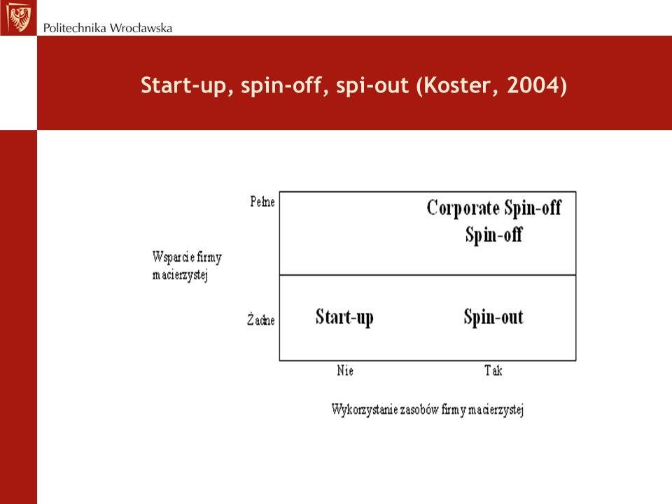 Start-up, spin-off, spi-out (Koster, 2004)