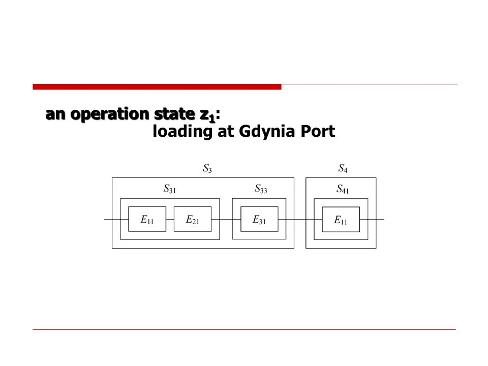 an operation state z1: loading at Gdynia Port