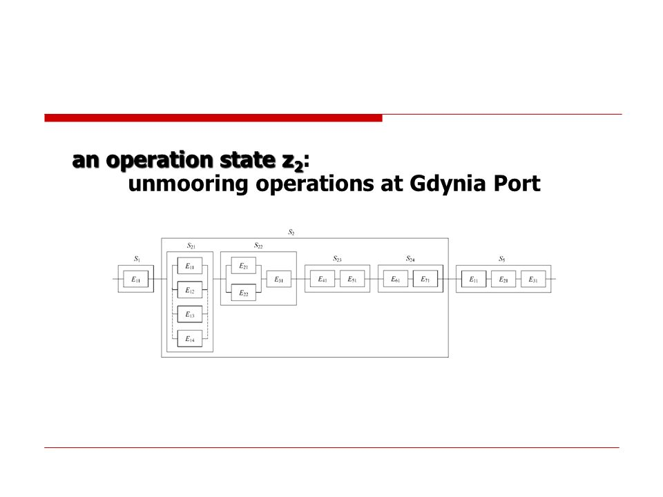 unmooring operations at Gdynia Port
