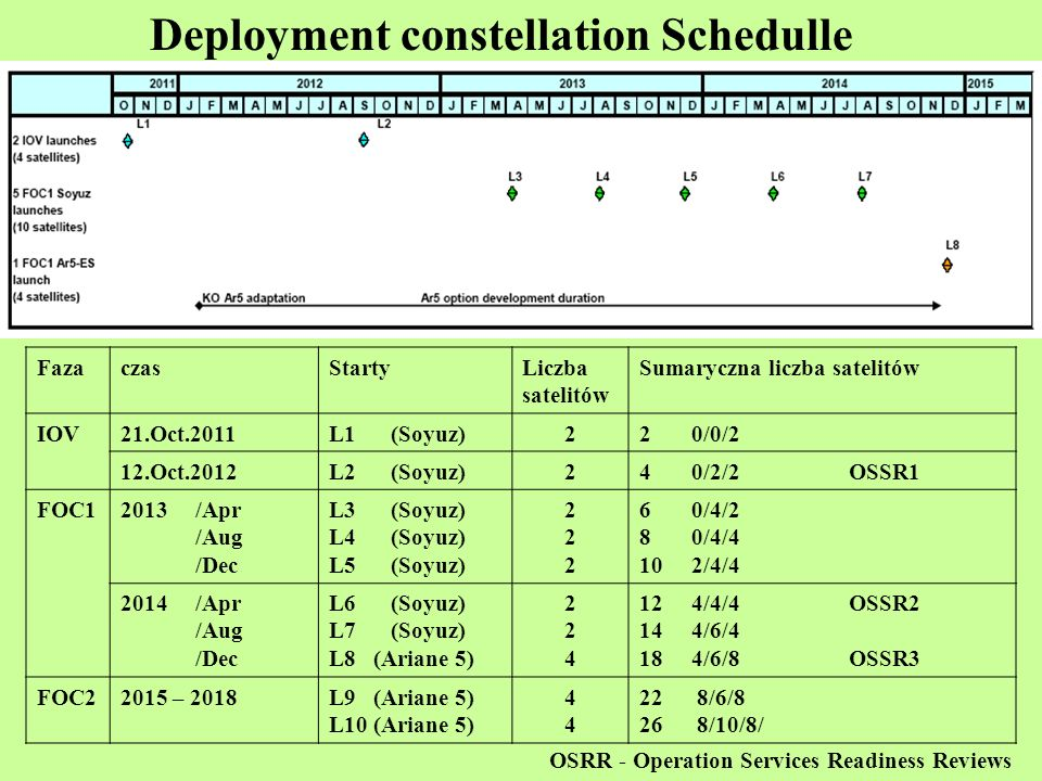 Baseline Constellation Deployment Schedule