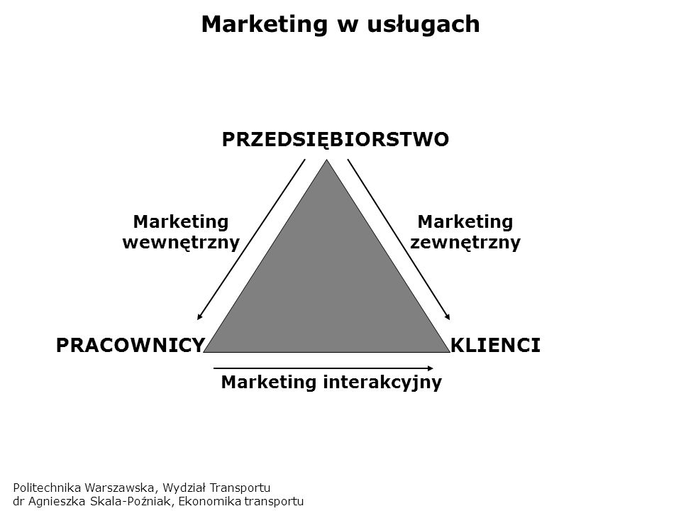 Marketing interakcyjny