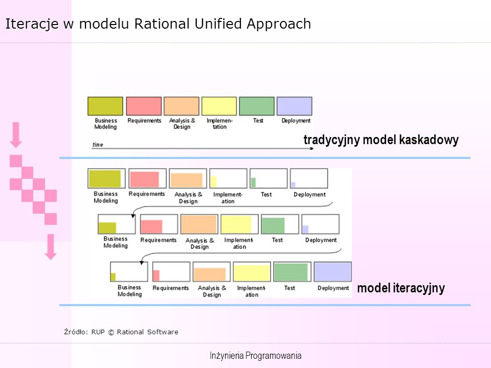 Iteracje w modelu Rational Unified Approach