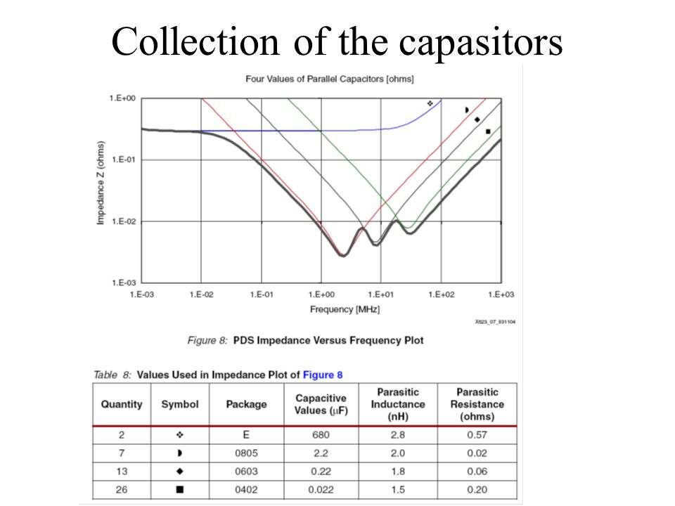 Collection of the capasitors