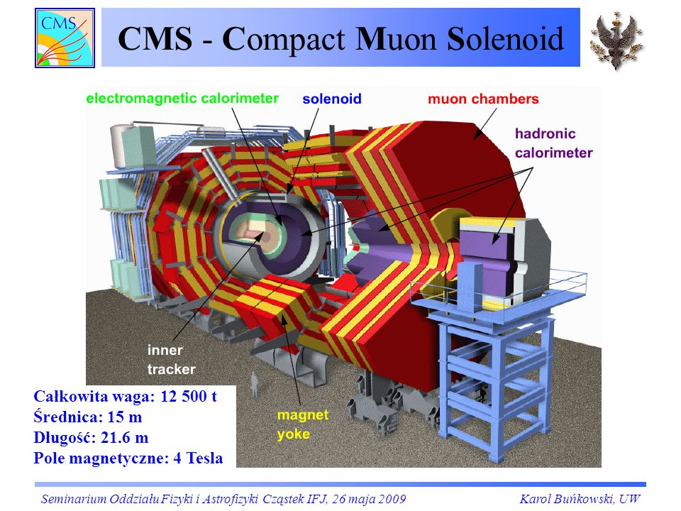 CMS - Compact Muon Solenoid