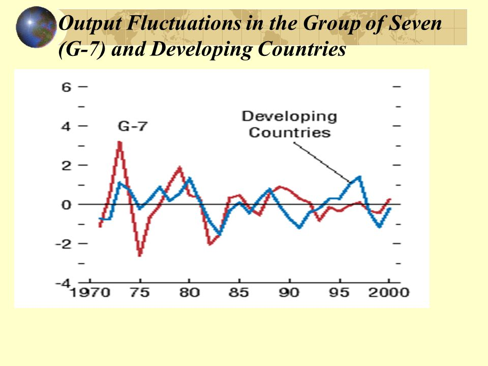 Output Fluctuations in the Group of Seven (G-7) and Developing Countries