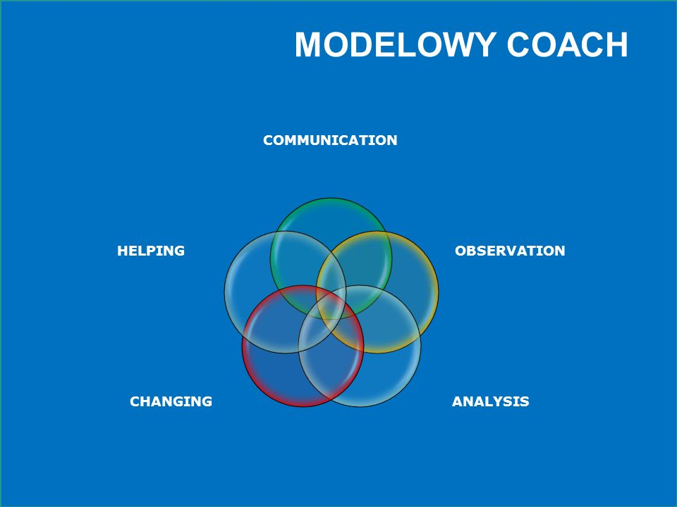 MODELOWY COACH COMMUNICATION OBSERVATION ANALYSIS CHANGING HELPING