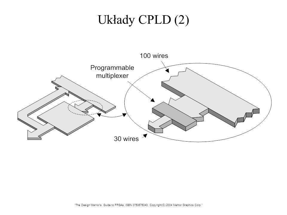 Układy CPLD (2) The Design Warrior s Guide to FPGAs, ISBN 0750676043, Copyright(C) 2004 Mentor Graphics Corp.