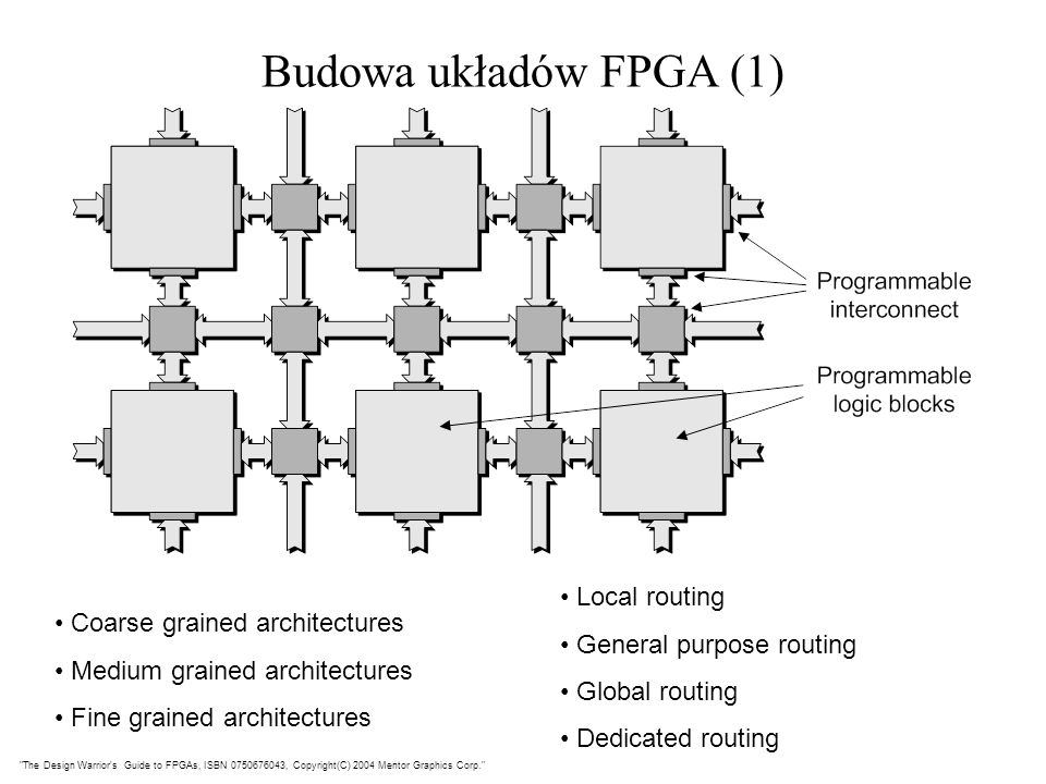 Budowa układów FPGA (1) Local routing General purpose routing