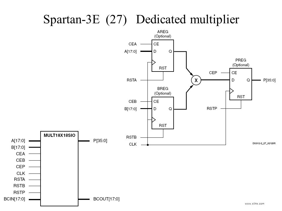 Spartan-3E (27) Dedicated multiplier