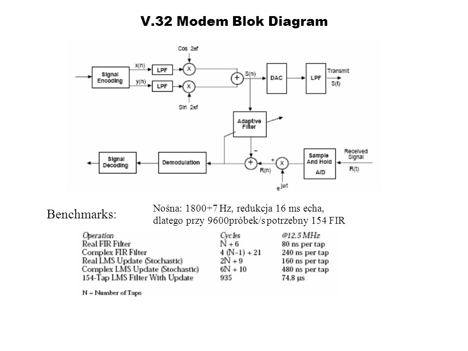 V.32 Modem Blok Diagram Benchmarks: