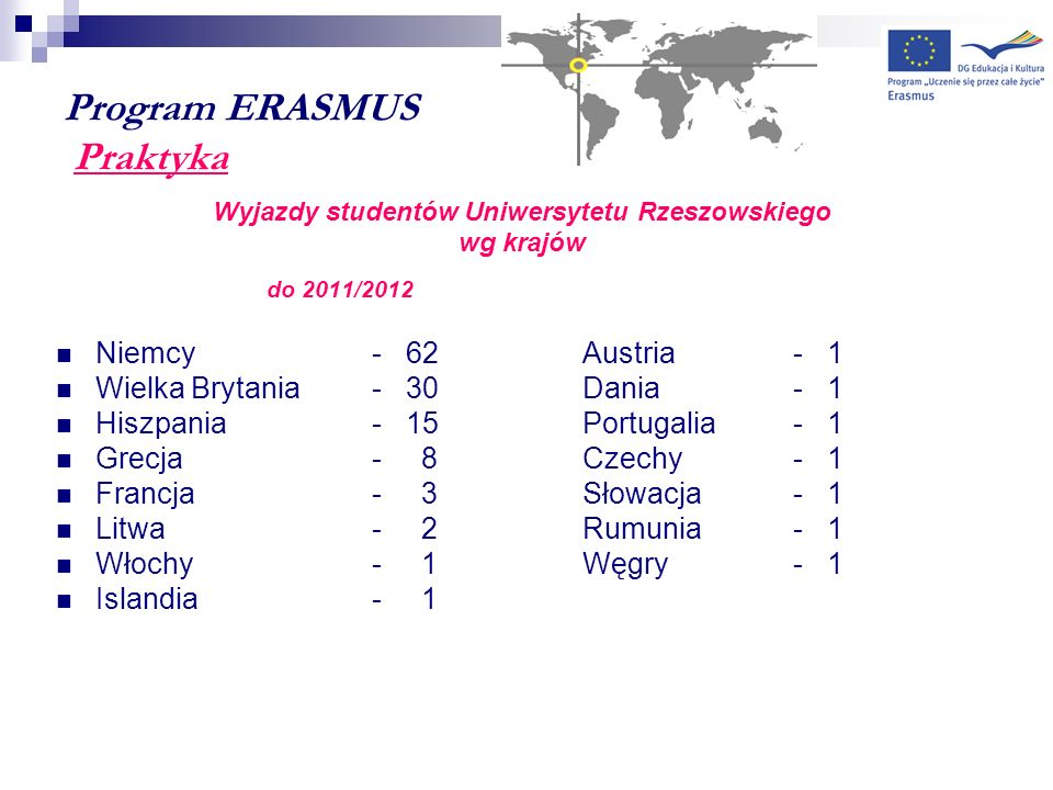 Program ERASMUS Praktyka