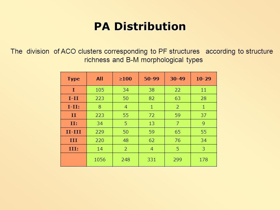 PA Distribution The division of ACO clusters corresponding to PF structures according to structure.