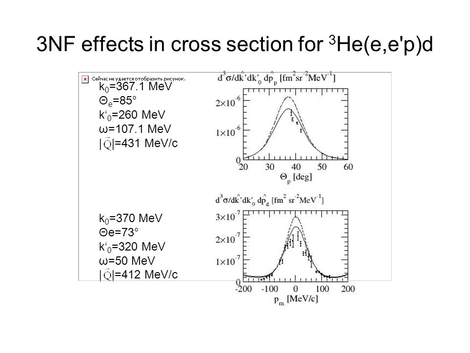 3NF effects in cross section for 3He(e,e p)d
