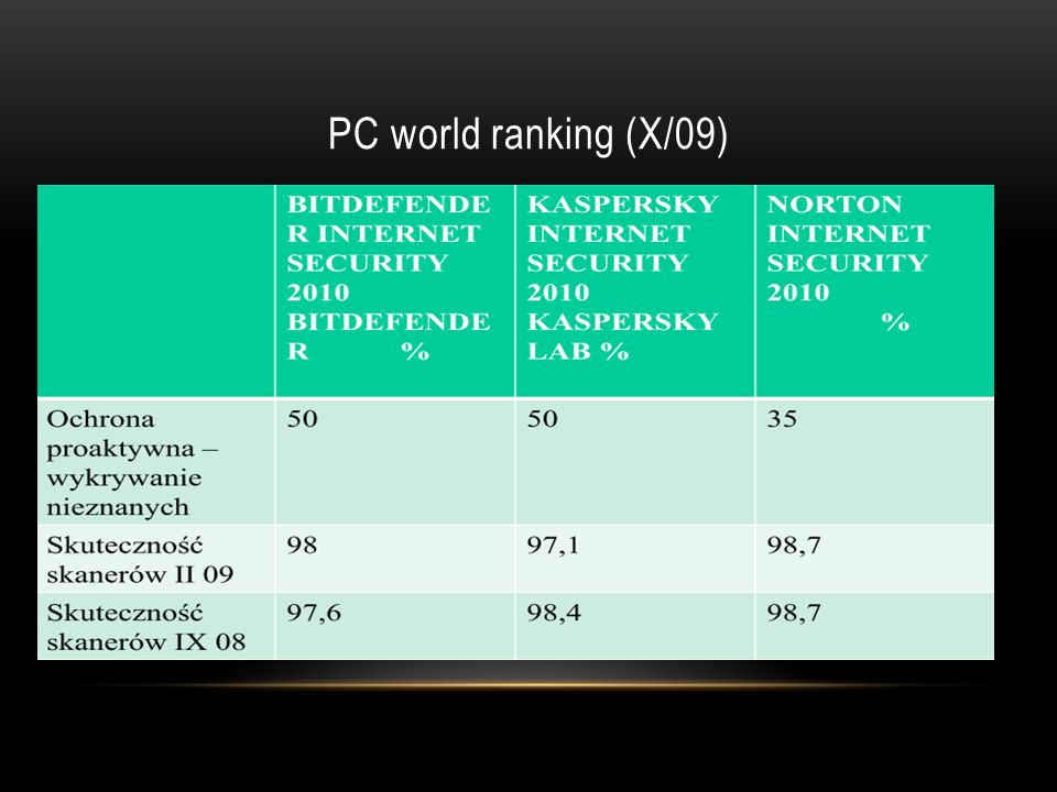 PC world ranking (X/09)