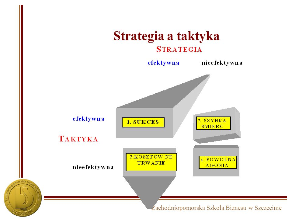 Strategia a taktyka