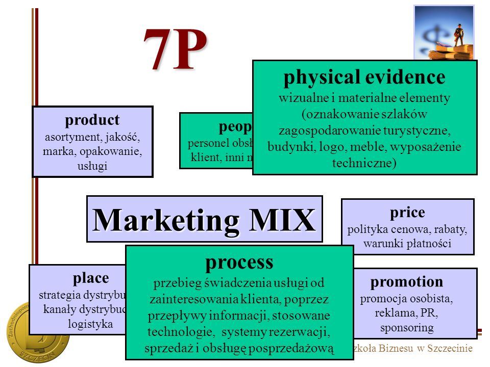 7P Marketing MIX physical evidence process product people price place
