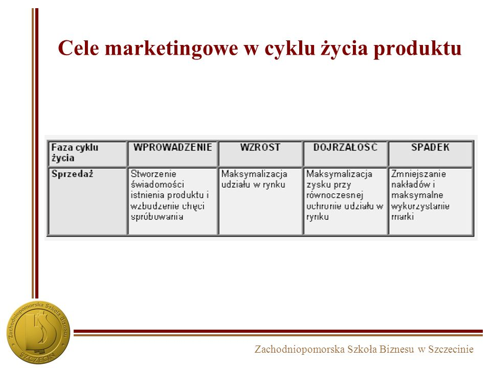 Cele marketingowe w cyklu życia produktu