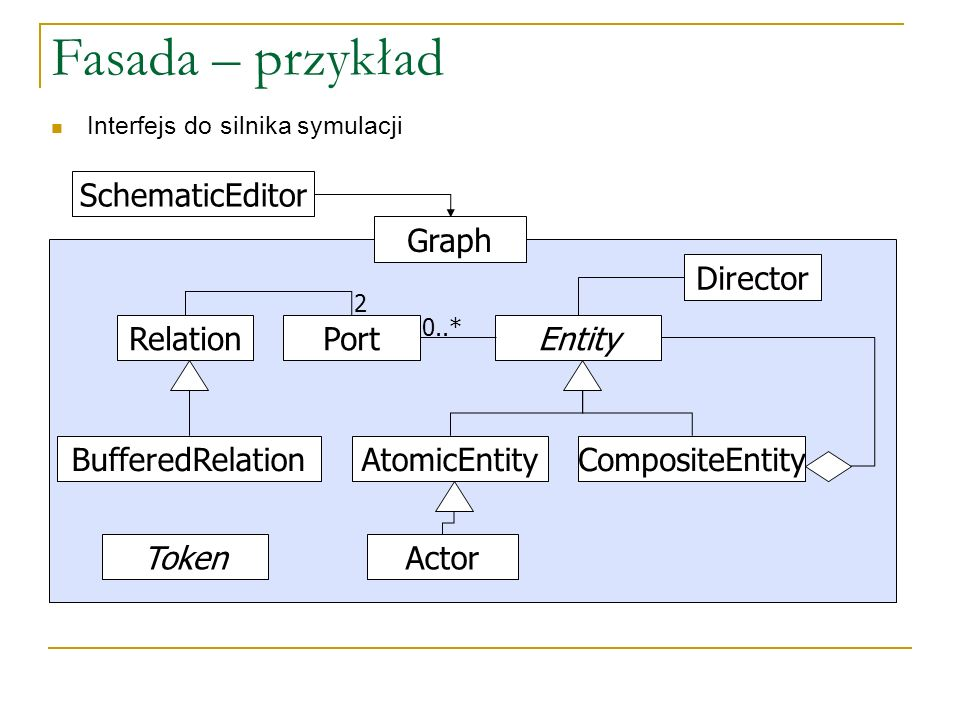 Fasada – przykład SchematicEditor Graph Director Relation Port Entity