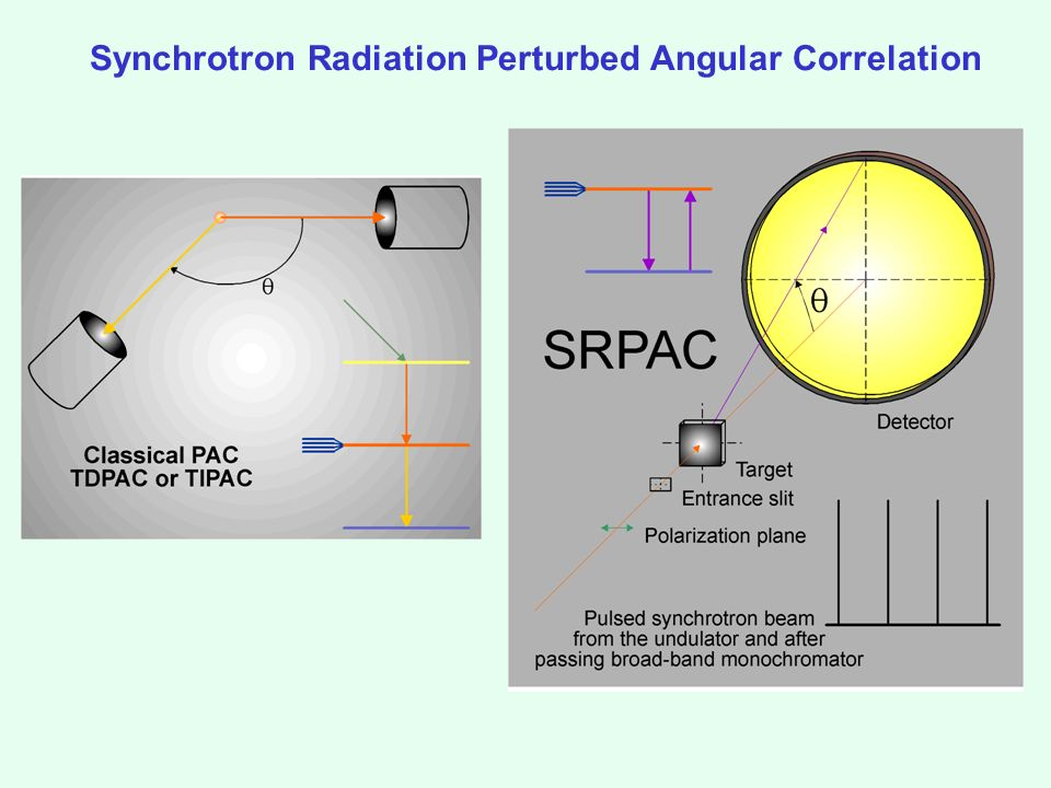 Synchrotron Radiation Perturbed Angular Correlation