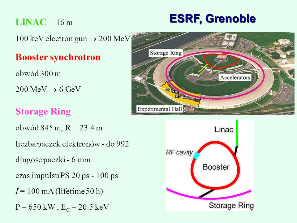 ESRF, Grenoble LINAC – 16 m Booster synchrotron Storage Ring