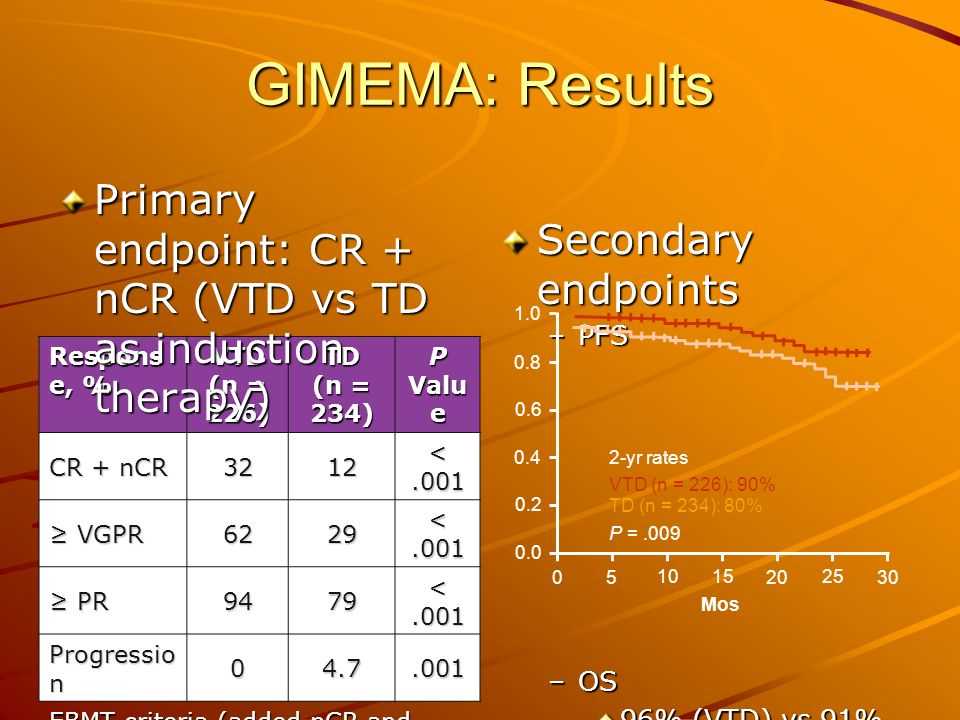 GIMEMA: Results Primary endpoint: CR + nCR (VTD vs TD as induction therapy) Secondary endpoints. PFS.