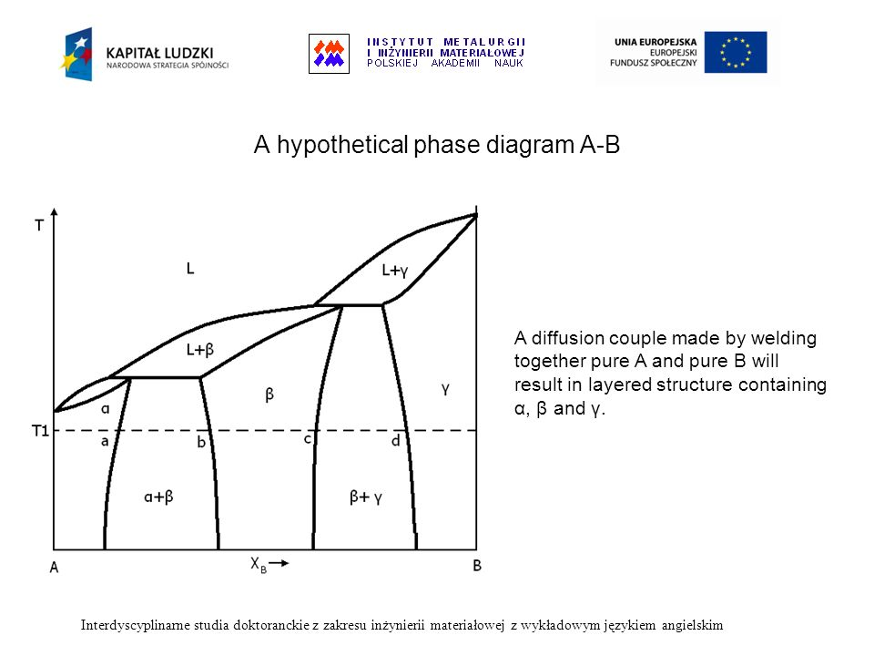 A hypothetical phase diagram A-B