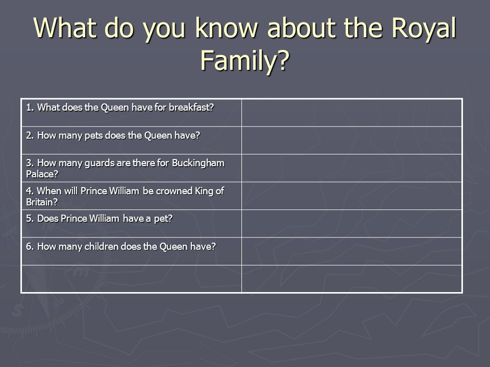 What do you know about the Royal Family