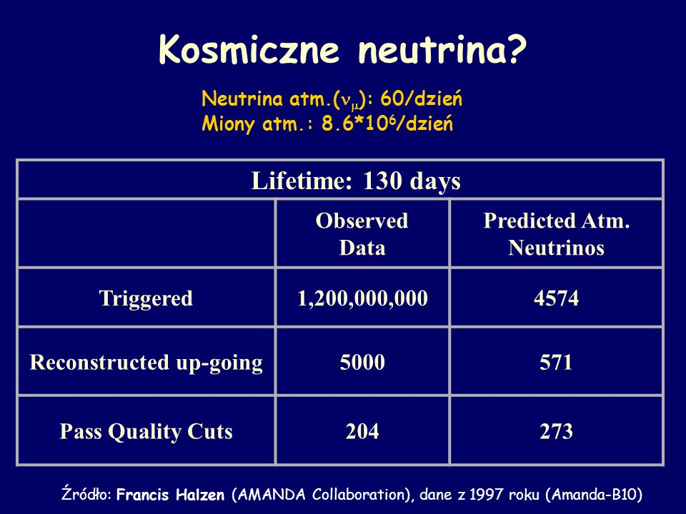 Predicted Atm. Neutrinos Reconstructed up-going