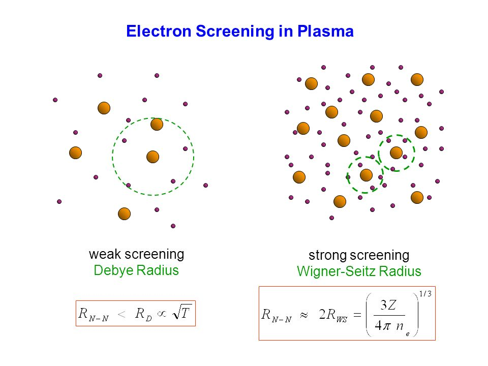 Electron Screening in Plasma