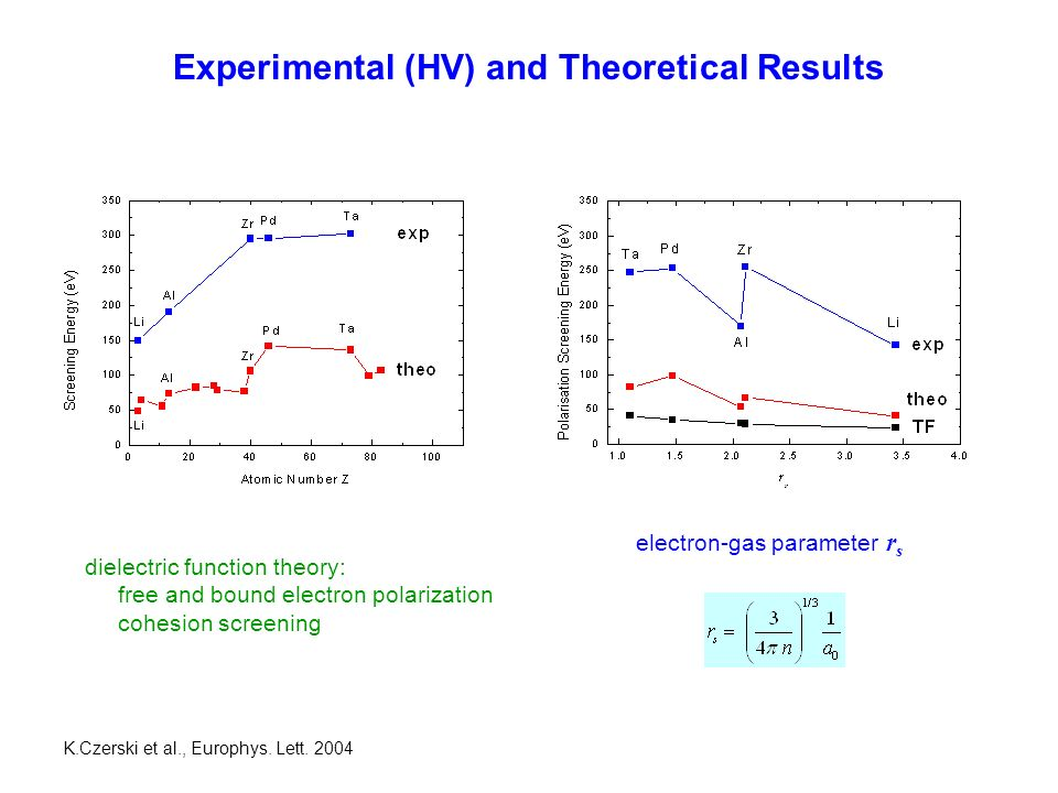 Experimental (HV) and Theoretical Results