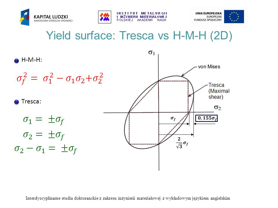 Yield surface: Tresca vs H-M-H (2D)