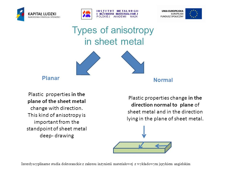 Types of anisotropy in sheet metal