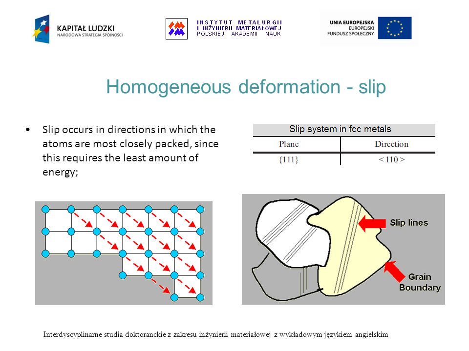 Homogeneous deformation - slip