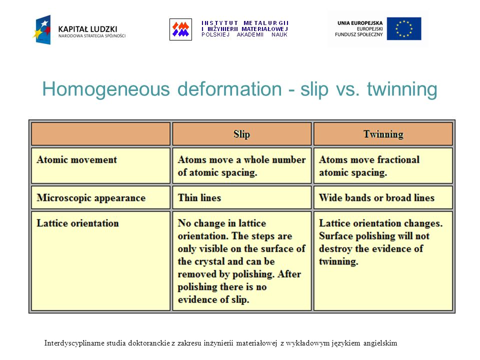 Homogeneous deformation - slip vs. twinning