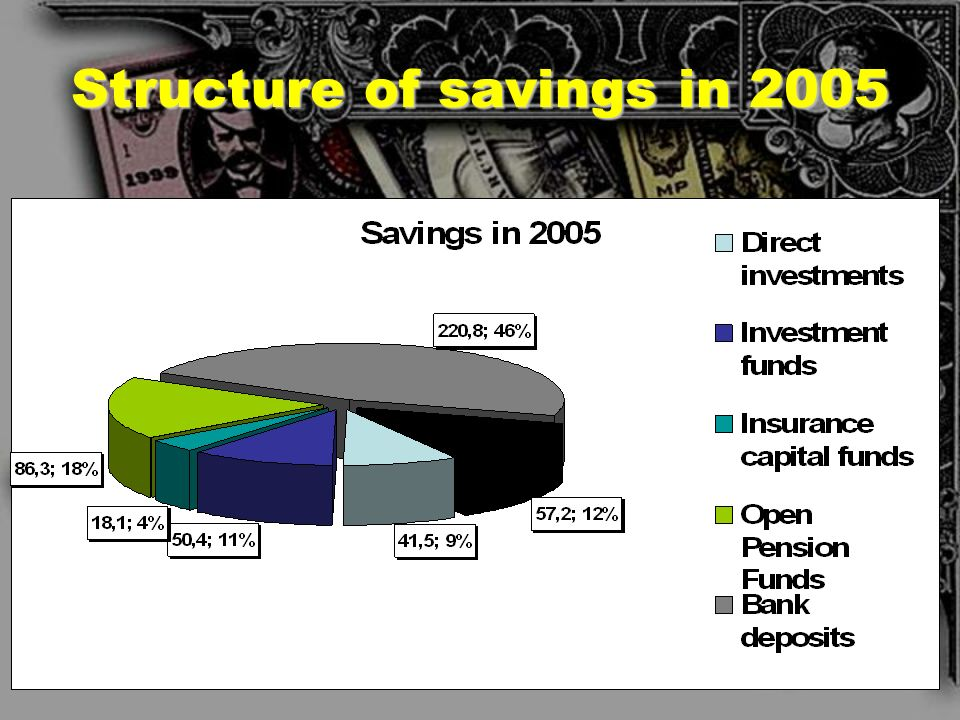 Structure of savings in 2005