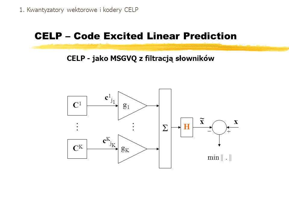 CELP – Code Excited Linear Prediction